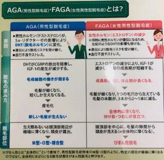 そもそもAGA・FAGAとは